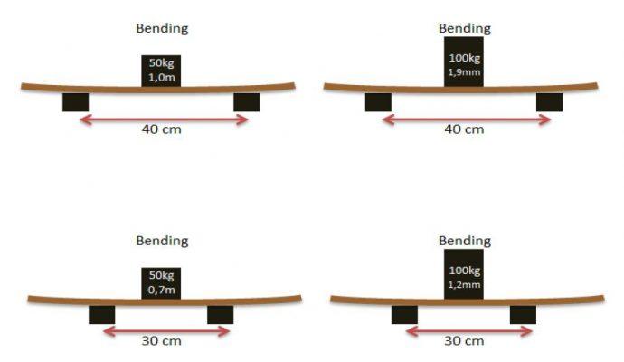استانداردهای چوب پلاست