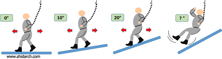 مقاومت به لغزندگی در کفپوشها – بخش دوم